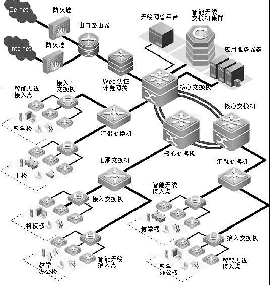visio拓扑图模板