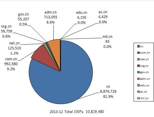 .cn Domain Data Analysis 2012 - 2013 20140121142735_98132