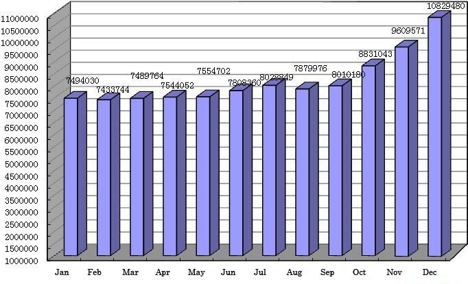 .cn Domain Data Analysis 2012 - 2013 20140121154735_34293