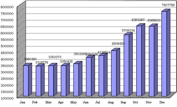 .cn Domain Data Analysis 2012 - 2013 20140121154914_76563