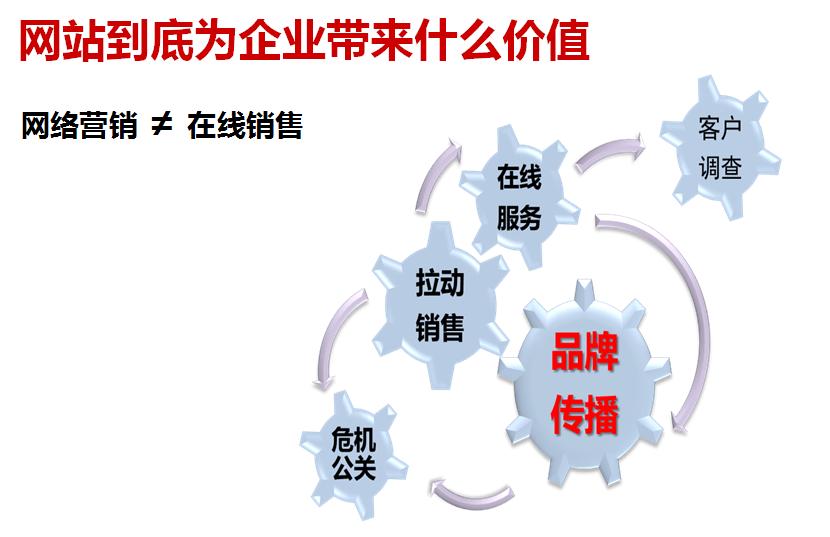 企业电商化