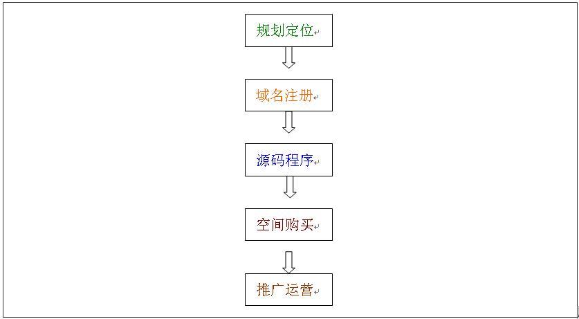 菜鸟建站流程