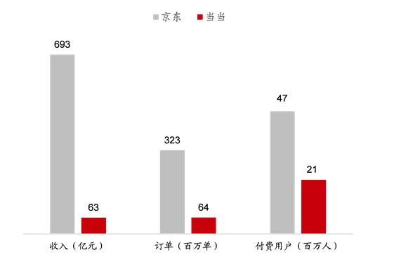 京东当当数据对比