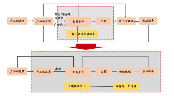 京东供应和物流拓展链