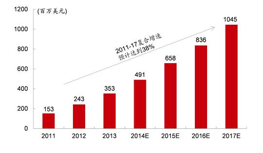 2015年云计算市场