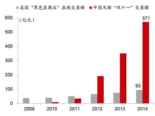 中美网购促销对比