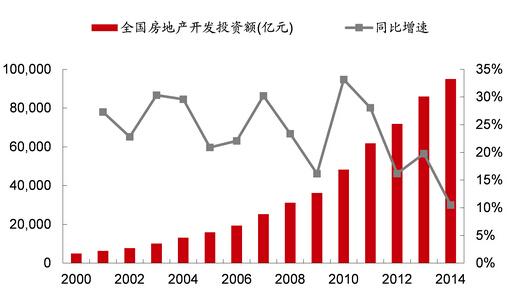 过去十年房地产投资总额