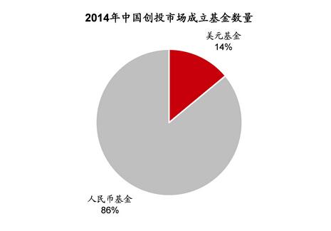 2014年中国创投市场成立基金数量