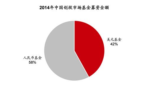 2014年中国创投市场基金募集金额