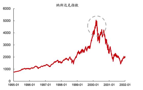 1995-2001纳斯达克指数变化