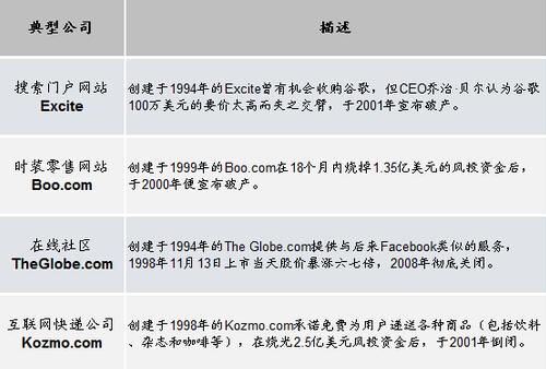 美国互联网泡沫时期典型代表公司
