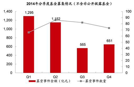 一级市场在2014年下半年即开始趋于谨慎