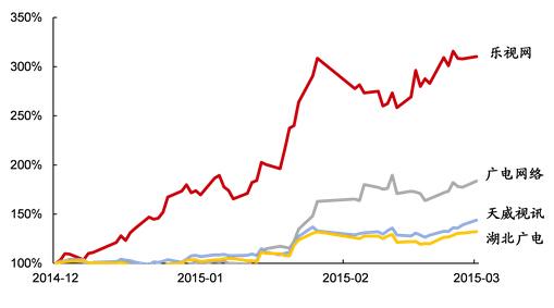 乐视网及广电系上市公司2014年底来股价相对表现