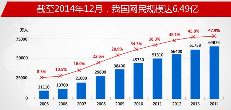 中国互联网网民规模