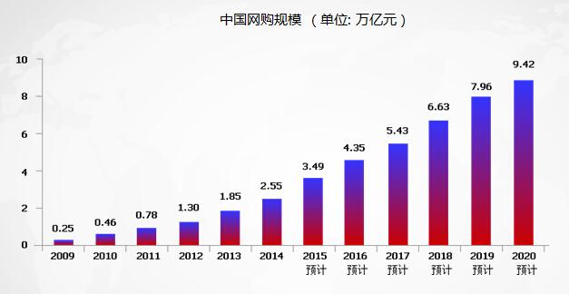 中国网购统计表