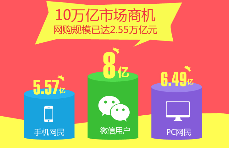 互联网用户数据