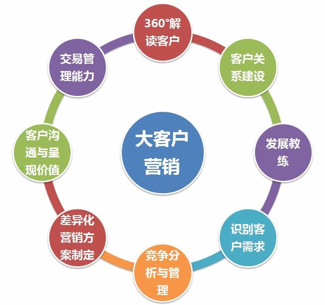变革管理八个步骤