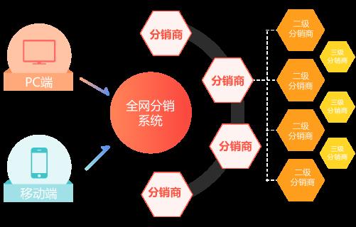 微分销系统