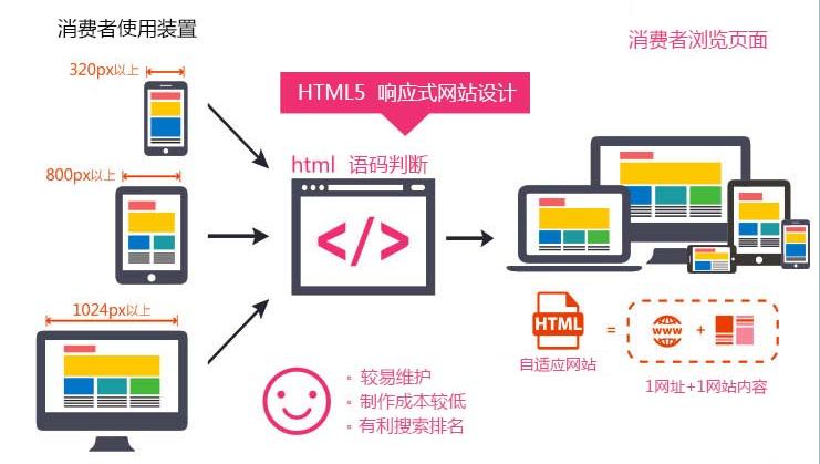 html5建站技术呈现模式