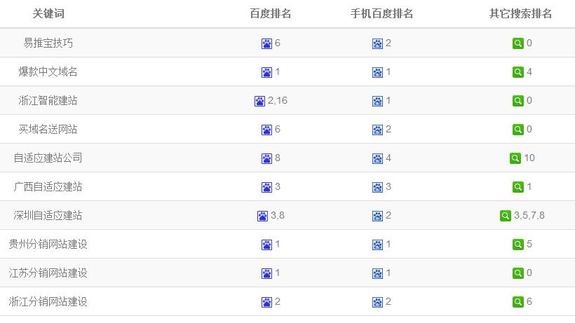 百度seo排名软件_seo关键词排名软件_seo关键词排名软件