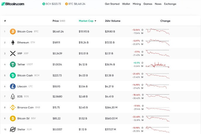 Recent Drop in Bitcoin Prices might be Temporary