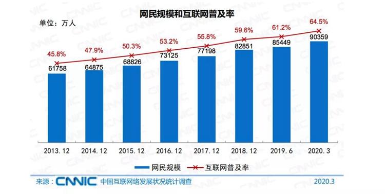 小胖传播快讯,2020网民突破9.04亿