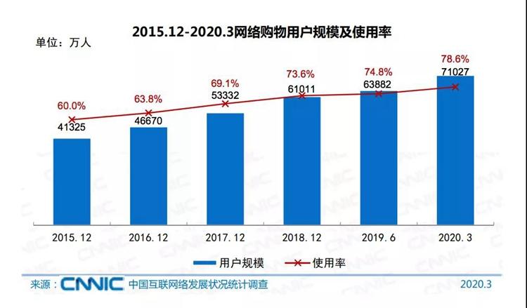 小胖传播快讯,2020网络购物用户7.1亿