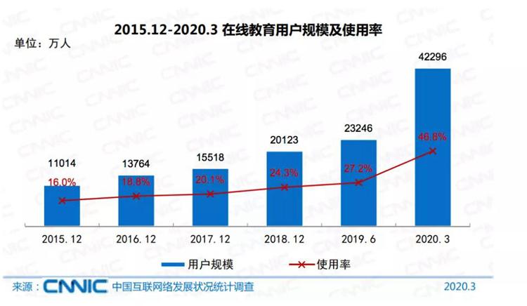 教育培训行业用户高达4.23亿